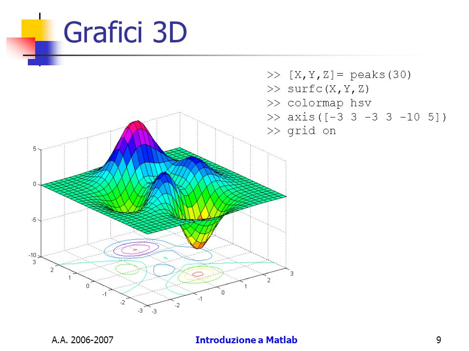 Grafici 3D >> [X,Y,Z]= peaks(30) >> surfc(X,Y,Z)